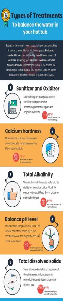 An infographic showing how to balance hot tub water in a Beachcomber spa